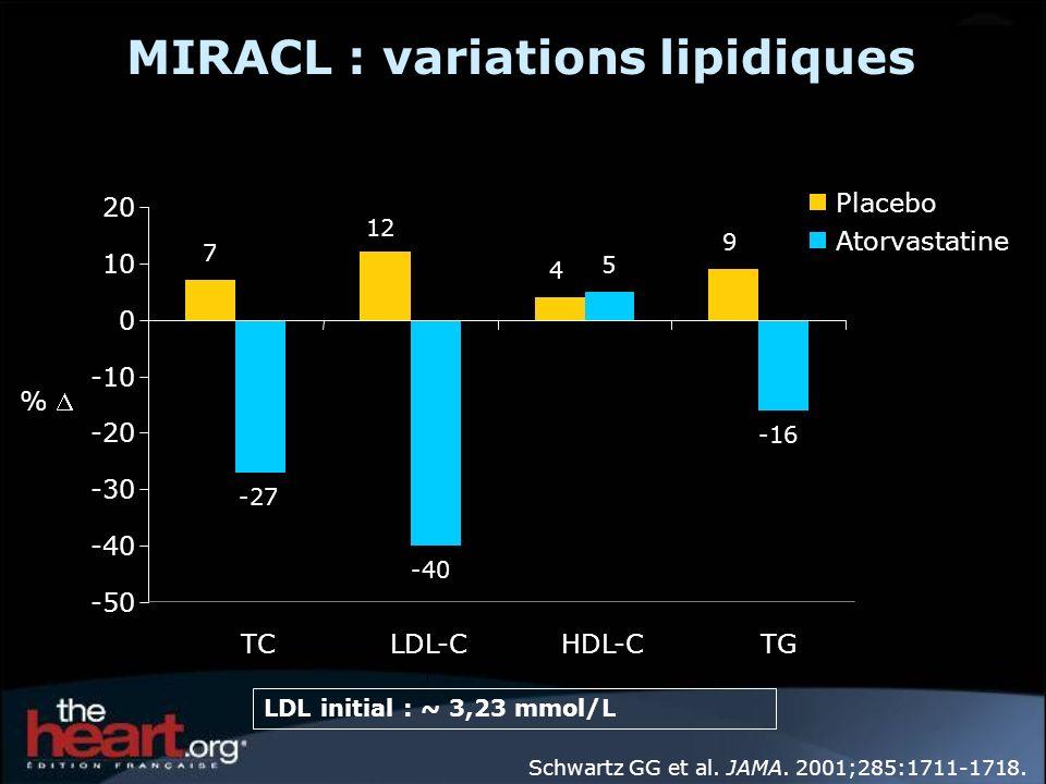 MIRACL : variations lipidiques