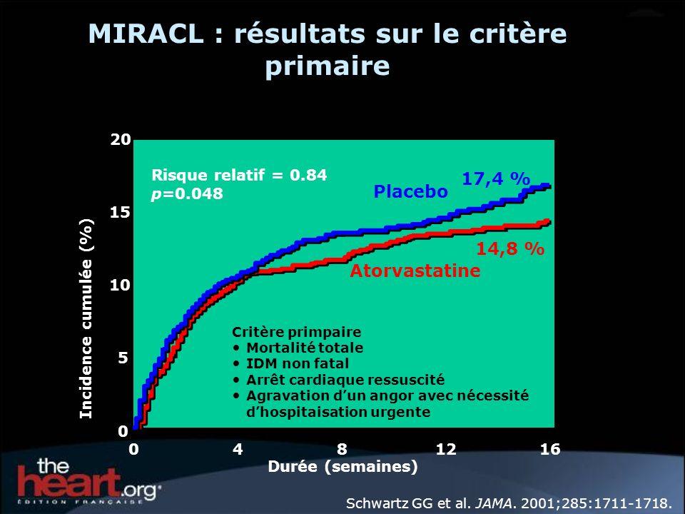 MIRACL : résultats sur le critère primaire
