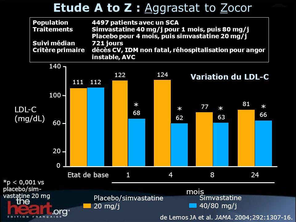 Rapid effect of simvastatin 40 mg vs placebo