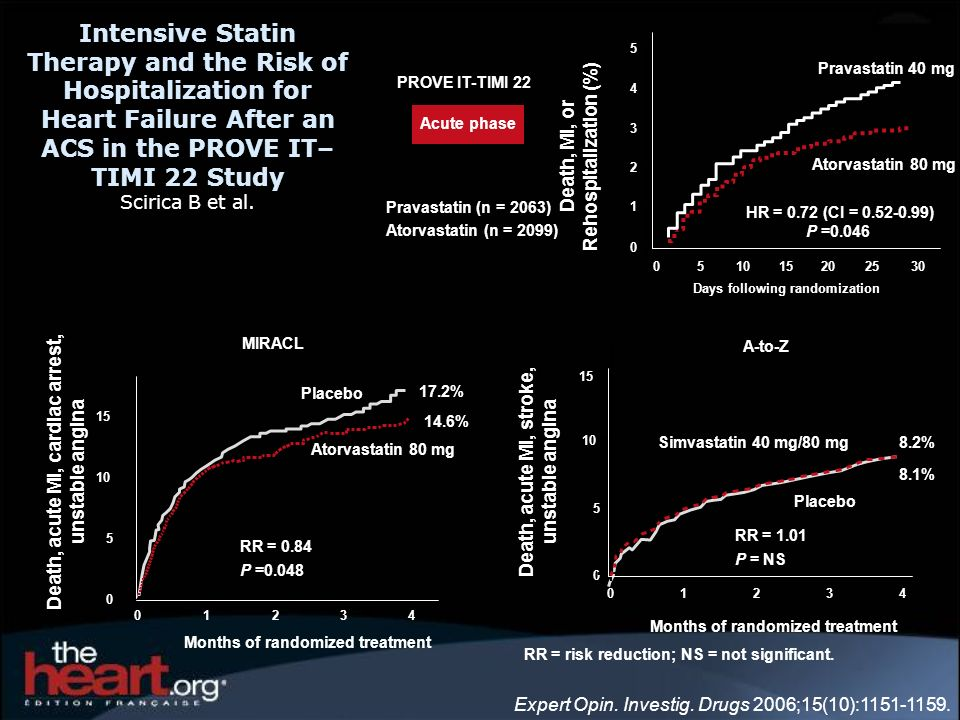 Intensive Statin Therapy and the Risk of Hospitalization for Heart Failure After an ACS in the PROVE IT–TIMI 22 Study Scirica B et al.