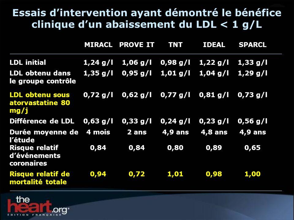 Essais d'intervention ayant démontré le bénéfice clinique d'un abaissement du LDL < 1 g/L