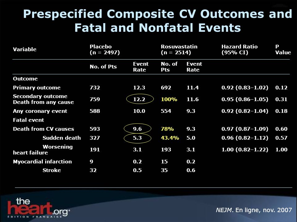Prespecified Composite CV Outcomes and Fatal and Nonfatal Events