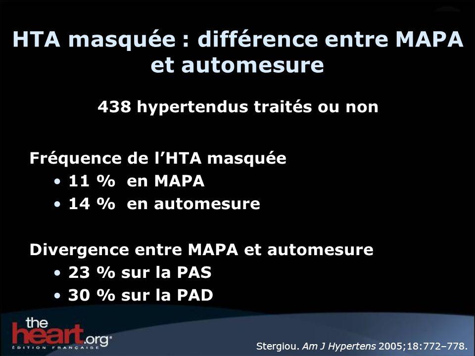 HTA masquée : différence entre MAPA et automesure