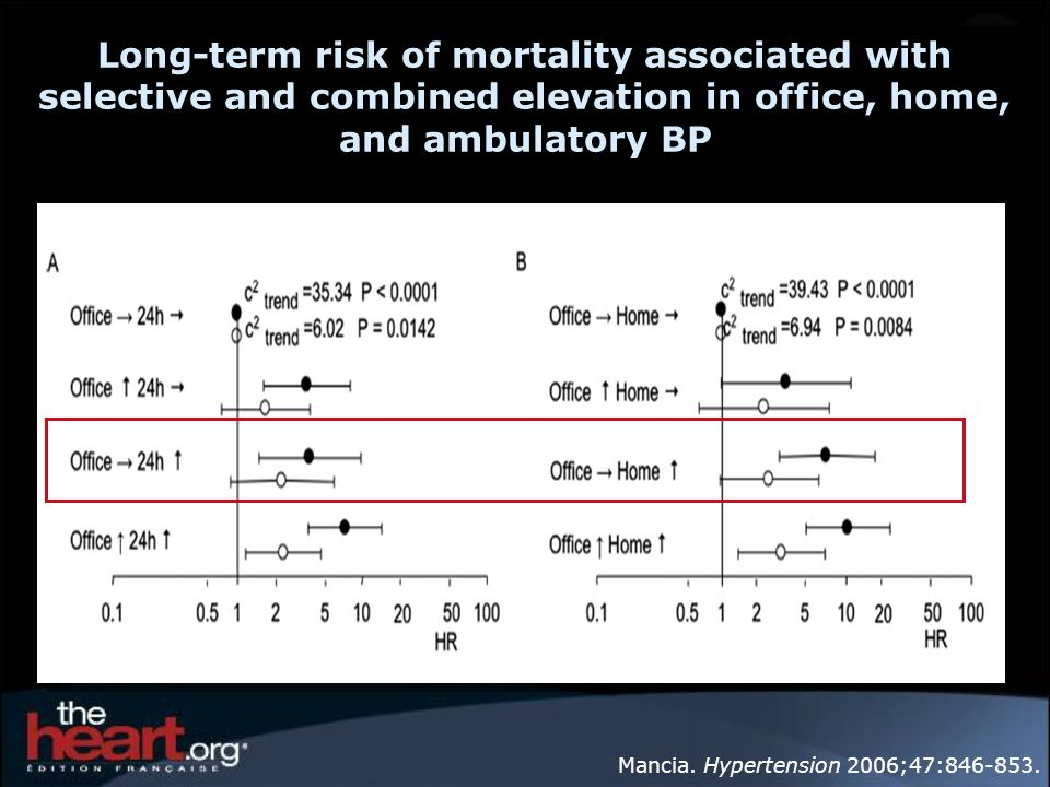 Long-term risk of mortality associated with selective and combined elevation in office, home, and ambulatory BP