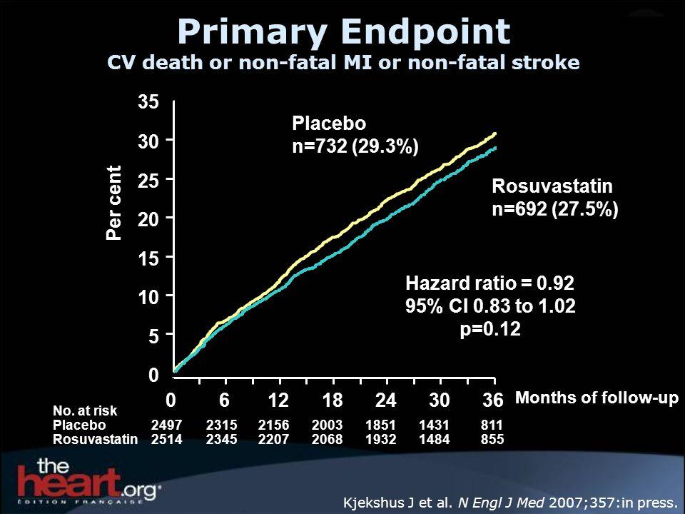 Primary Endpoint CV death or non-fatal MI or non-fatal stroke