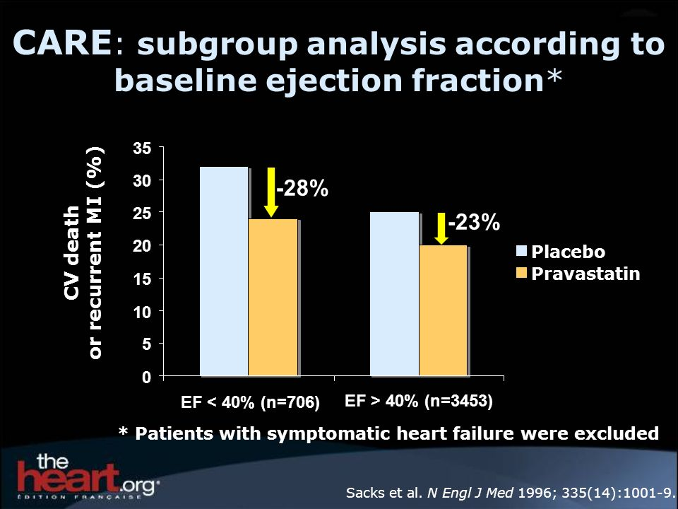CARE: subgroup analysis according to baseline ejection fraction*