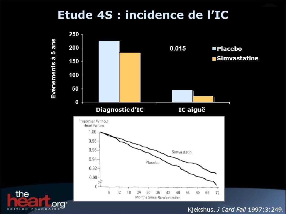 Etude 4S : incidence de l'IC