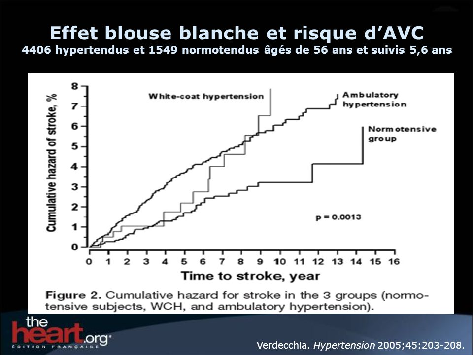 Effet blouse blanche et risque d'AVC 4406 hypertendus et 1549 normotendus âgés de 56 ans et suivis 5,6 ans