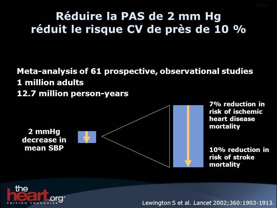 Réduire la PAS de 2 mm Hg réduit le risque CV de près de 10 %