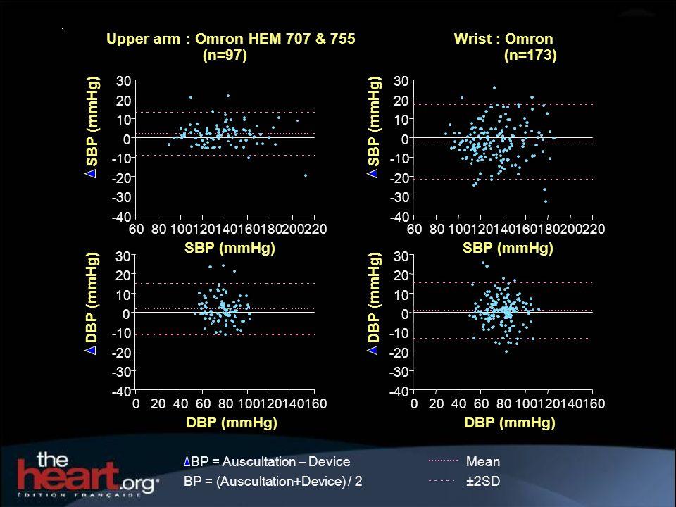 SBP (mmHg) Upper arm : Omron HEM 707 & 755 (n=97) DBP (mmHg)