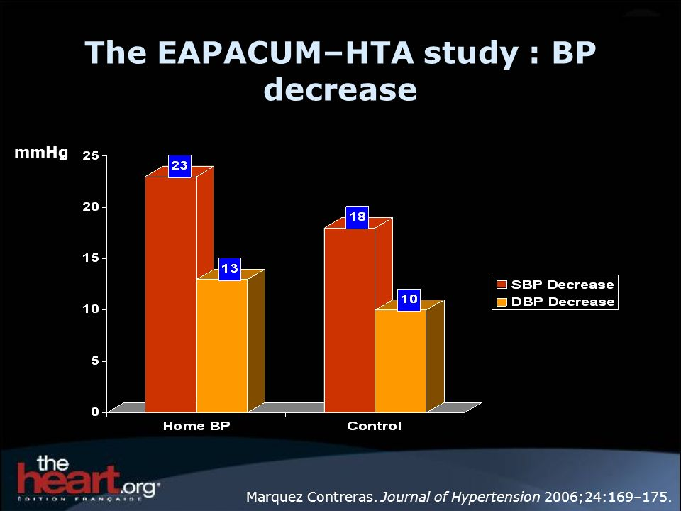The EAPACUM–HTA study : BP decrease