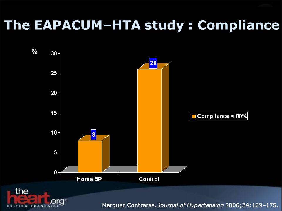 The EAPACUM–HTA study : Compliance