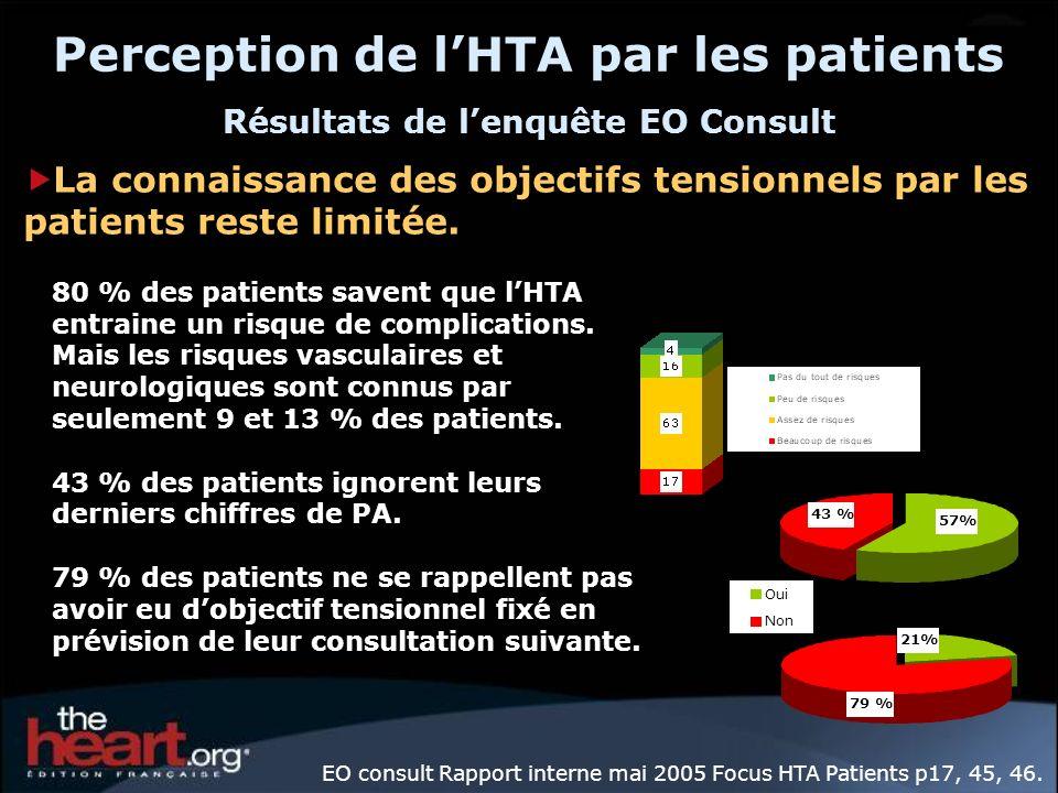 Perception de l'HTA par les patients Résultats de l'enquête EO Consult