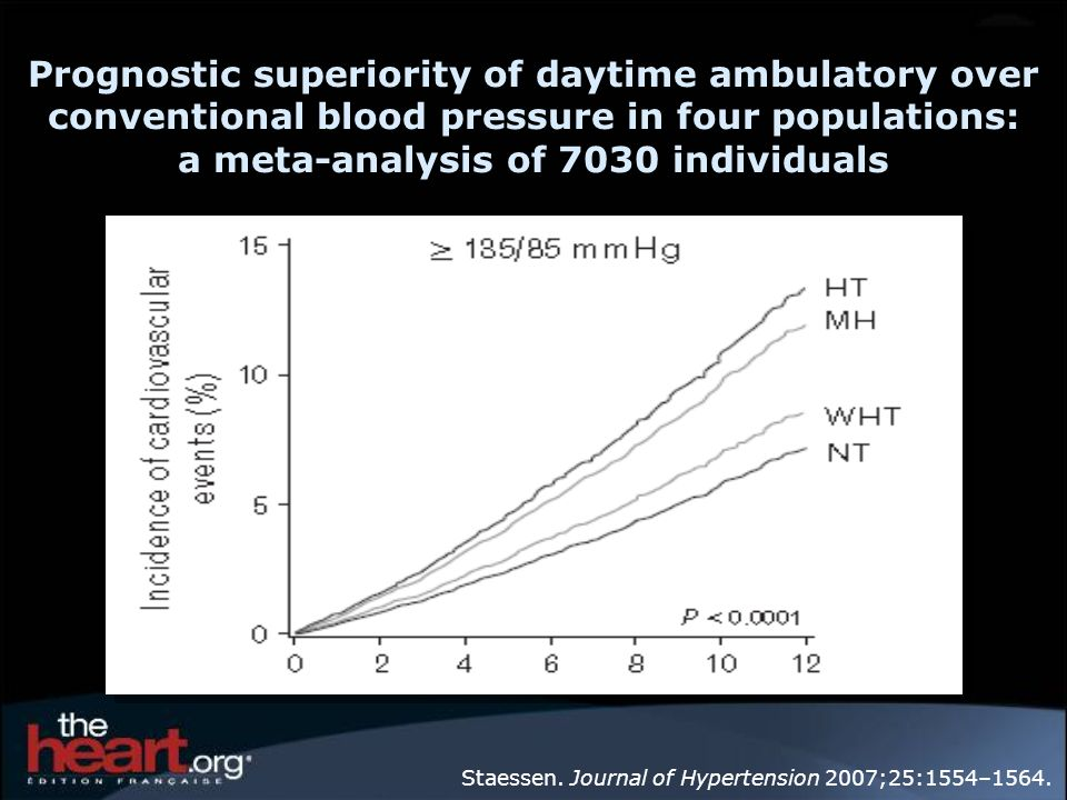 Prognostic superiority of daytime ambulatory over conventional blood pressure in four populations: a meta-analysis of 7030 individuals