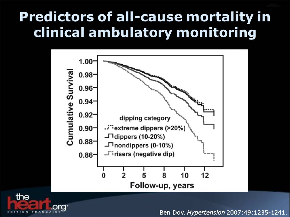 Predictors of all-cause mortality in clinical ambulatory monitoring
