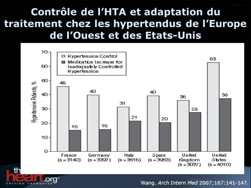 Contrôle de l'HTA et adaptation du traitement chez les hypertendus de l'Europe de l'Ouest et des Etats-Unis