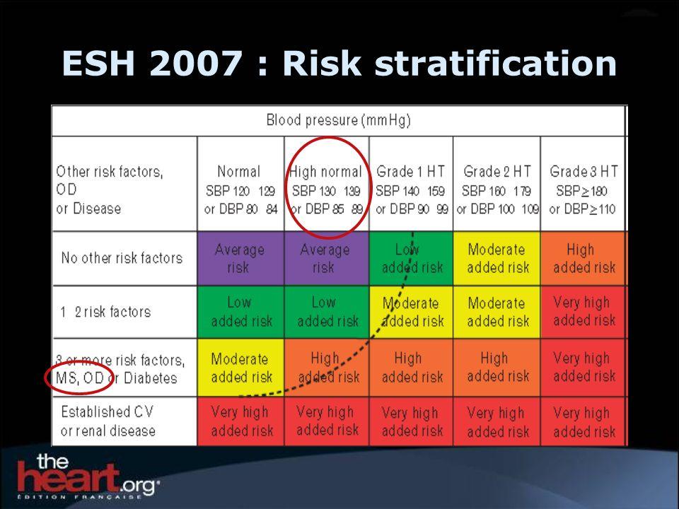 ESH 2007 : Risk stratification