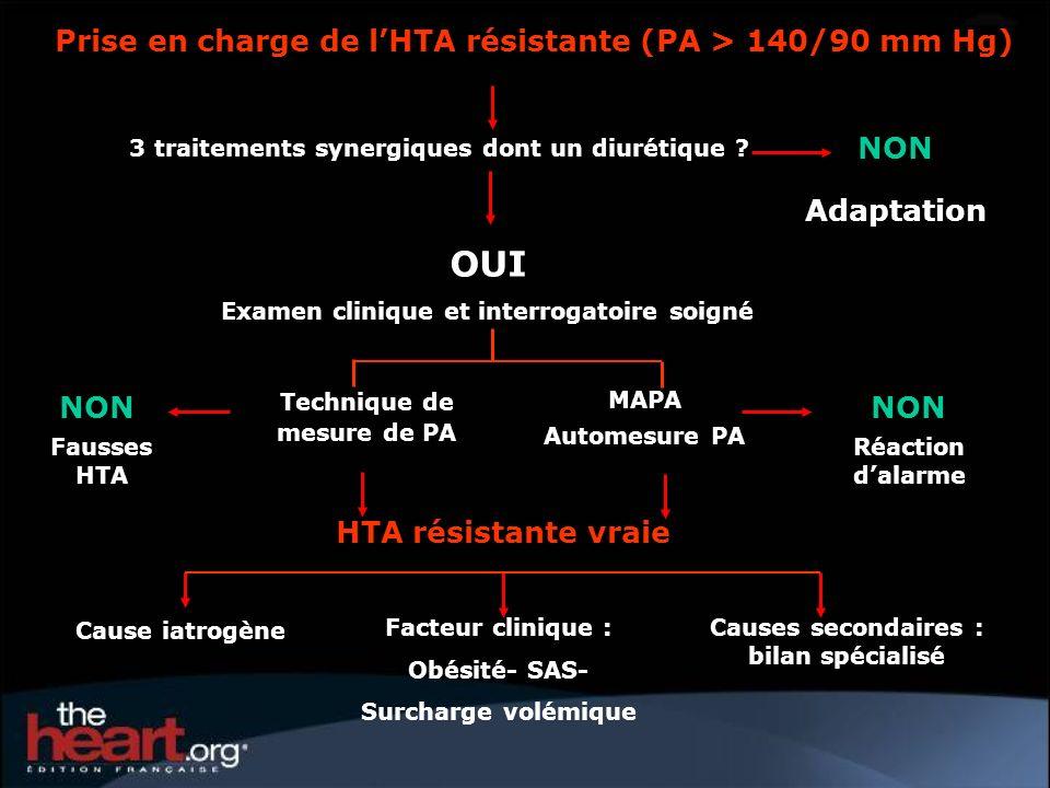 OUI Prise en charge de l'HTA résistante (PA > 140/90 mm Hg) NON