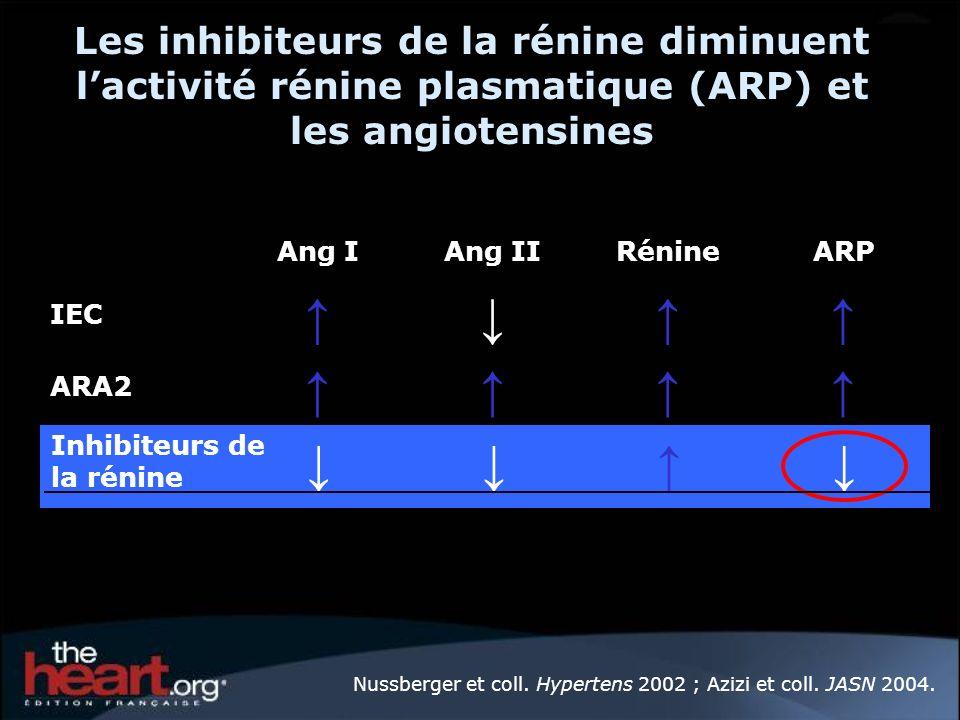 Les inhibiteurs de la rénine diminuent l'activité rénine plasmatique (ARP) et les angiotensines