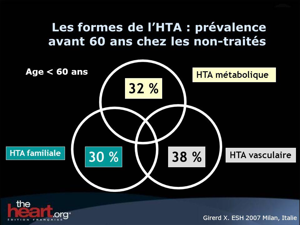 Les formes de l'HTA : prévalence avant 60 ans chez les non-traités