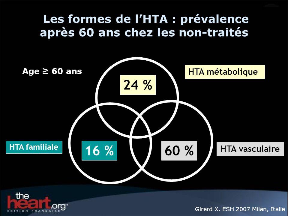 Les formes de l'HTA : prévalence après 60 ans chez les non-traités