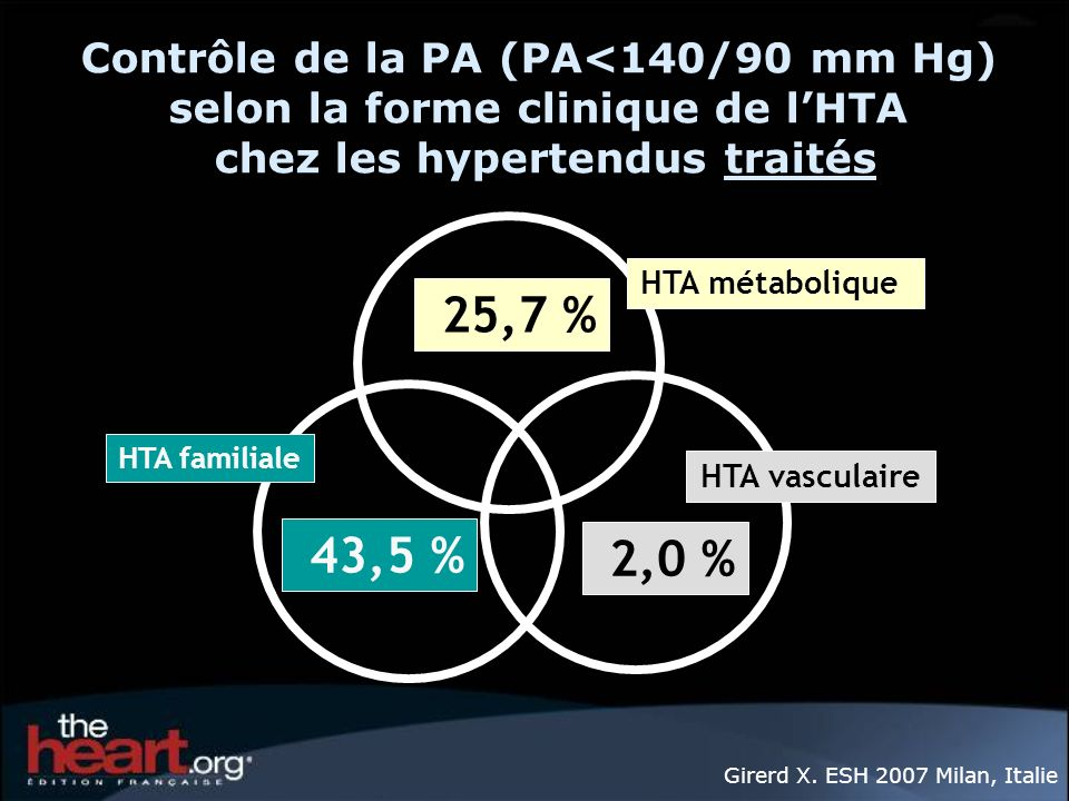 Contrôle de la PA (PA<140/90 mm Hg) selon la forme clinique de l'HTA chez les hypertendus traités