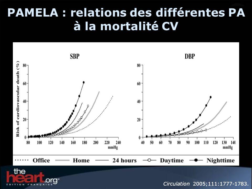 PAMELA : relations des différentes PA à la mortalité CV
