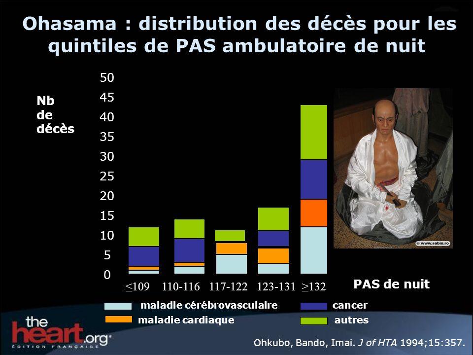 Ohasama : distribution des décès pour les quintiles de PAS ambulatoire de nuit