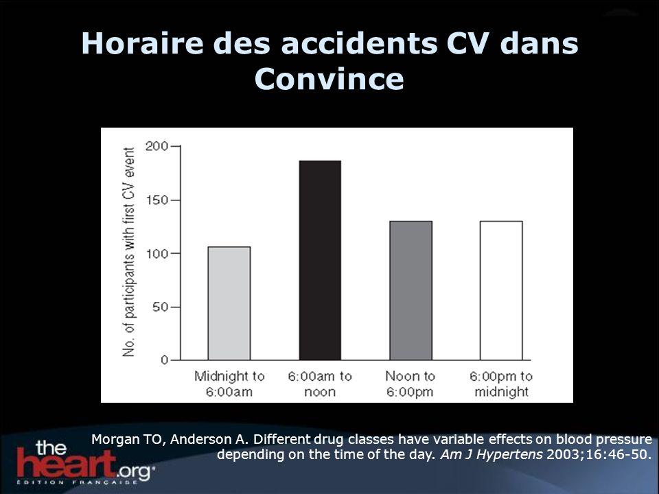 Horaire des accidents CV dans Convince
