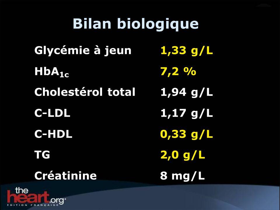 Bilan biologique Glycémie à jeun 1,33 g/L HbA1c 7,2 %