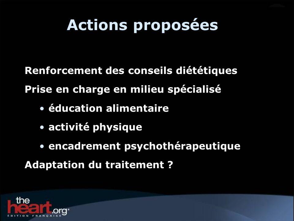 Actions proposées Renforcement des conseils diététiques