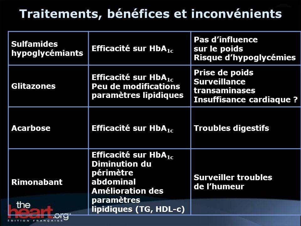 Traitements, bénéfices et inconvénients