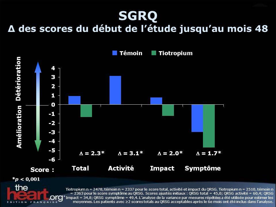 SGRQ ∆ des scores du début de l'étude jusqu'au mois 48