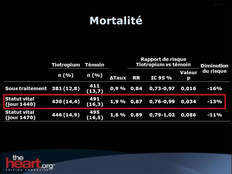 Rapport de risque Tiotropium vs témoin