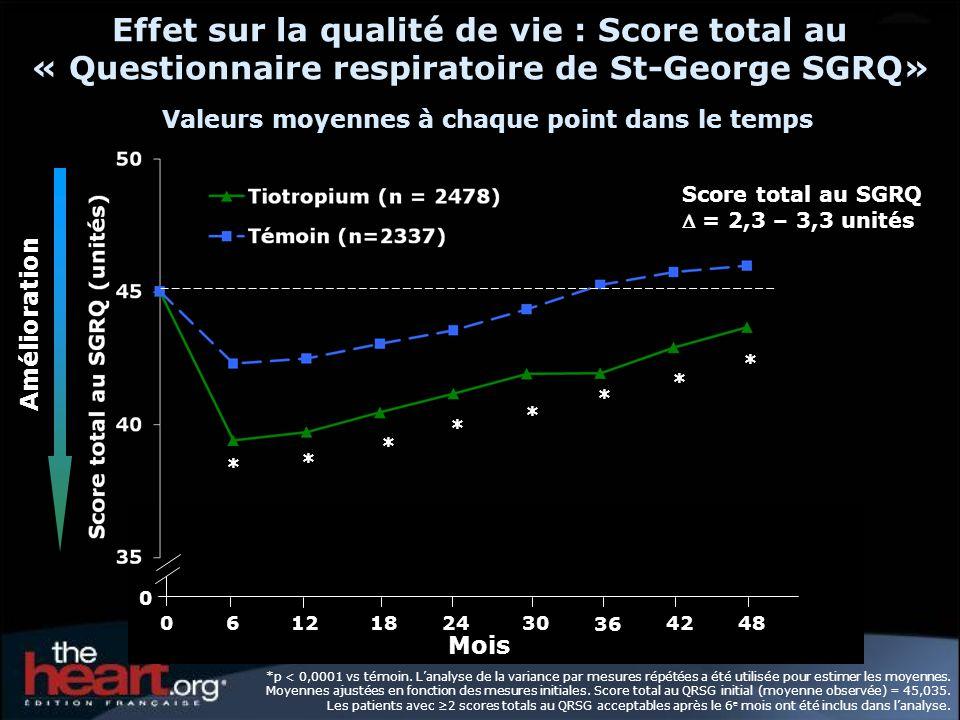 Effet sur la qualité de vie : Score total au « Questionnaire respiratoire de St-George SGRQ» Valeurs moyennes à chaque point dans le temps
