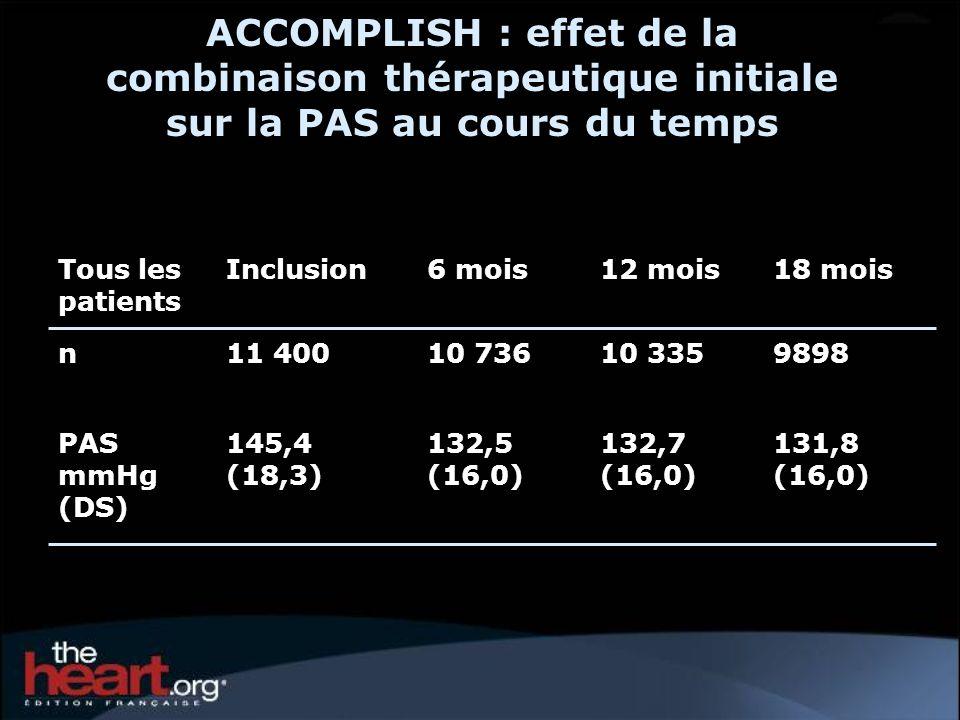 ACCOMPLISH : effet de la combinaison thérapeutique initiale sur la PAS au cours du temps