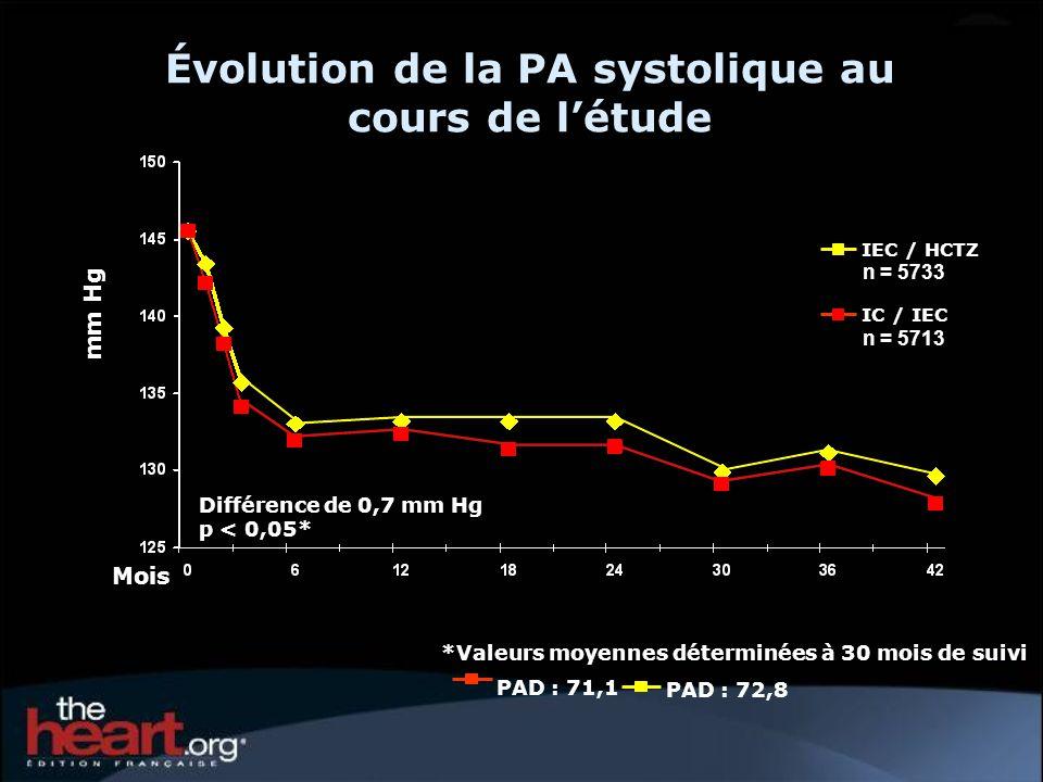 Évolution de la PA systolique au cours de l'étude