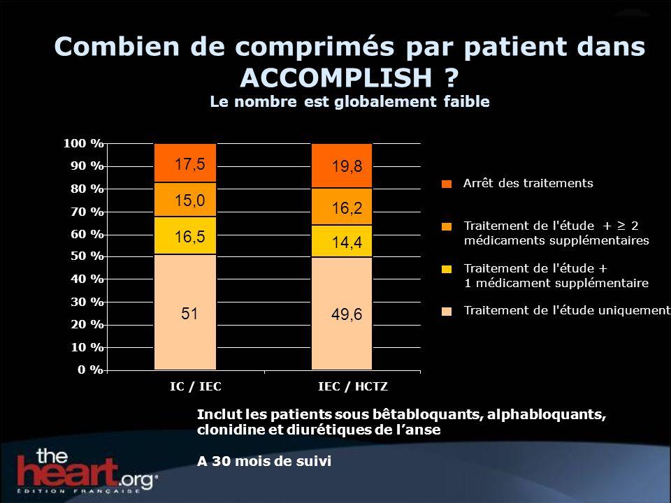Combien de comprimés par patient dans ACCOMPLISH