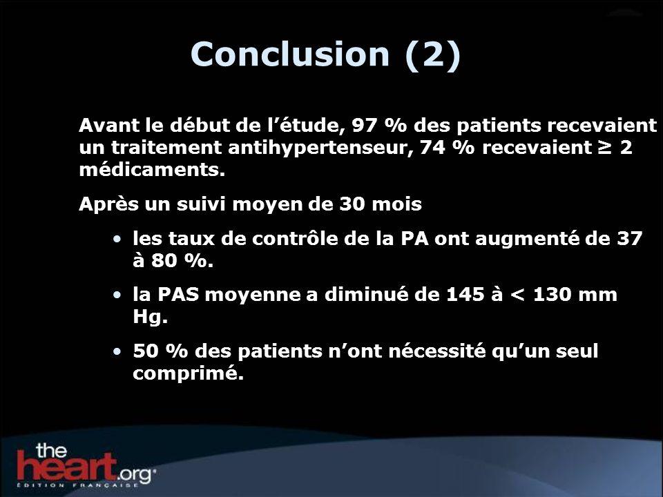 Conclusion (2) Avant le début de l'étude, 97 % des patients recevaient un traitement antihypertenseur, 74 % recevaient ≥ 2 médicaments.