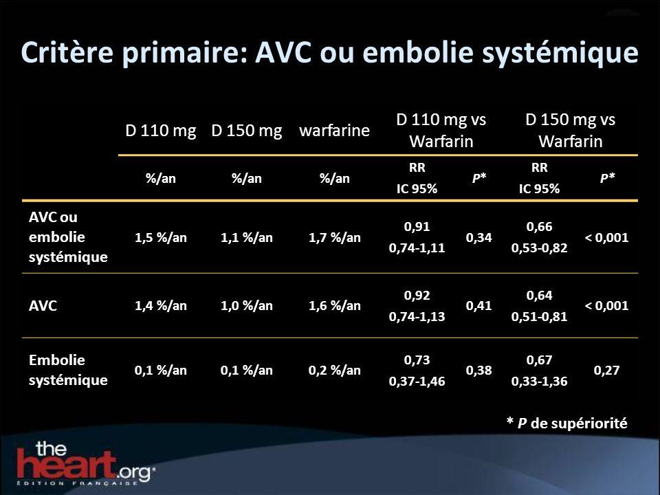 Critère primaire: AVC ou embolie systémique
