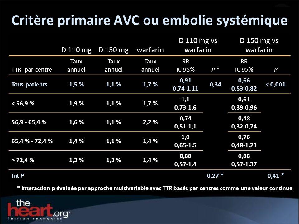 Critère primaire AVC ou embolie systémique
