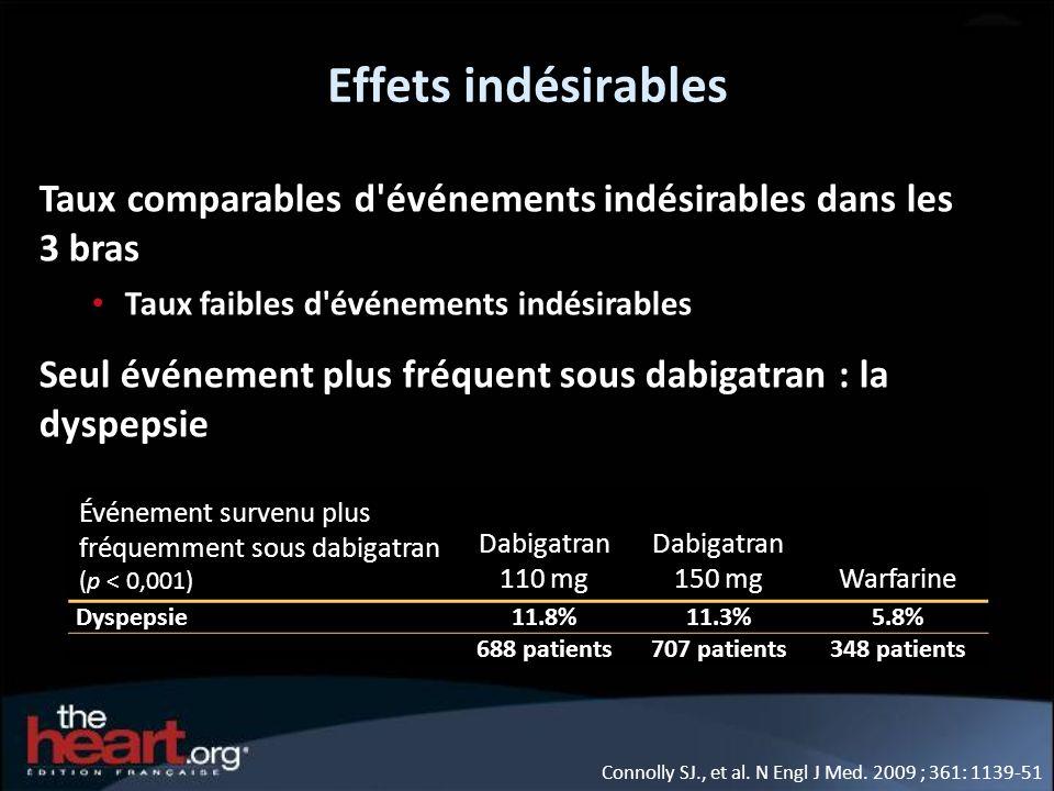 Effets indésirables Taux comparables d événements indésirables dans les 3 bras. Taux faibles d événements indésirables.
