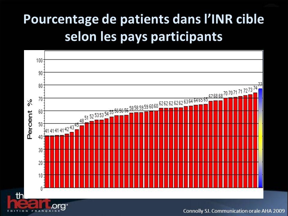 Pourcentage de patients dans l'INR cible selon les pays participants