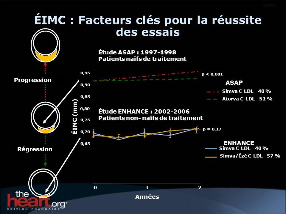 ÉIMC : Facteurs clés pour la réussite des essais