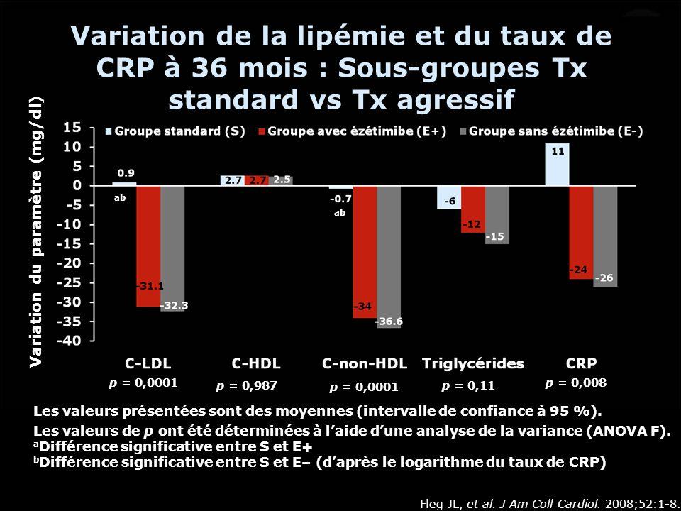Variation du paramètre (mg/dl)