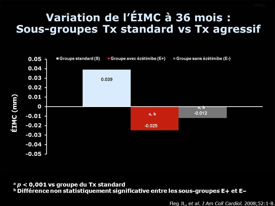 Variation de l'ÉIMC à 36 mois : Sous-groupes Tx standard vs Tx agressif