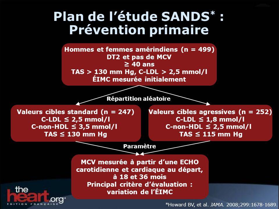 Plan de l'étude SANDS* : Prévention primaire
