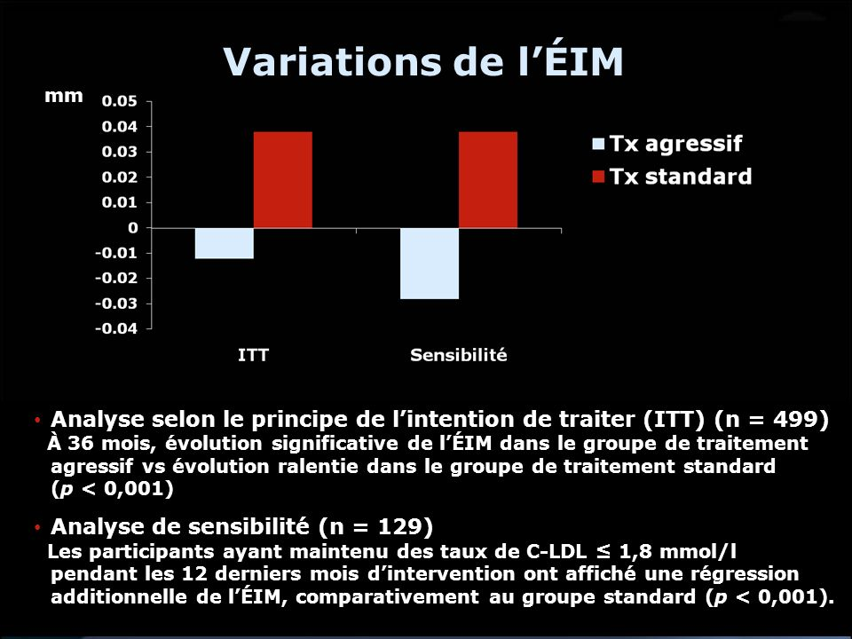 Variations de l'ÉIM mm. Analyse selon le principe de l'intention de traiter (ITT) (n = 499)