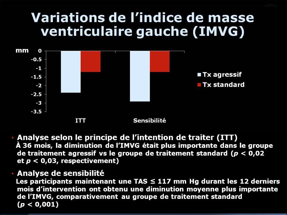 Variations de l'indice de masse ventriculaire gauche (IMVG)