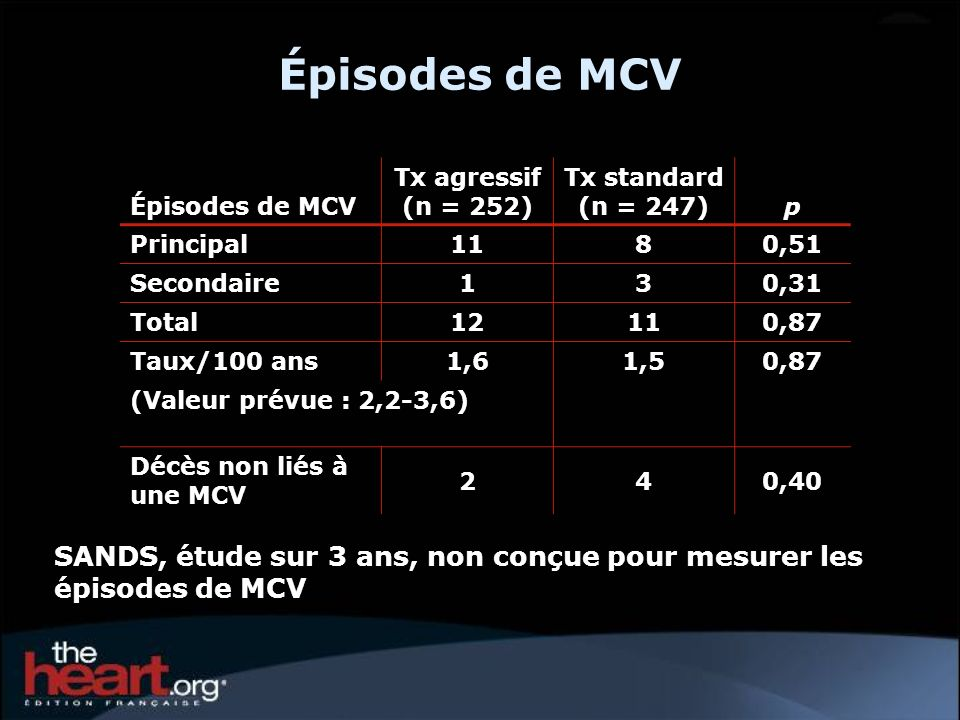 Épisodes de MCV Épisodes de MCV. Tx agressif (n = 252) Tx standard (n = 247) p. Principal. 11.